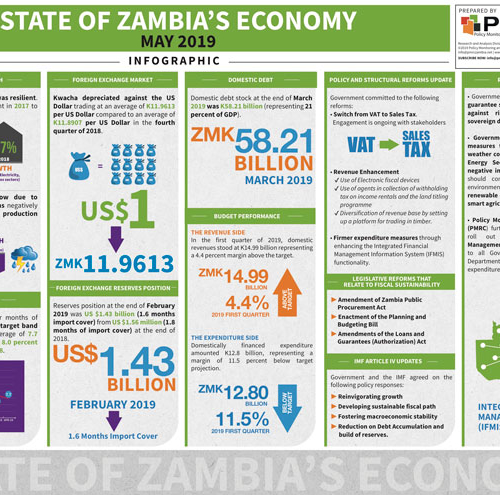 State of Zambia's Economy – Infographic