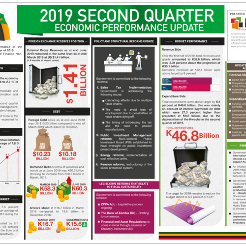2019 Second Quarter Economic Performance Update – Infographic