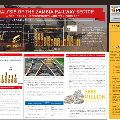 Analysis of the Zambia Railway Sector – Structural Deficiencies and Way Forward – Infographic