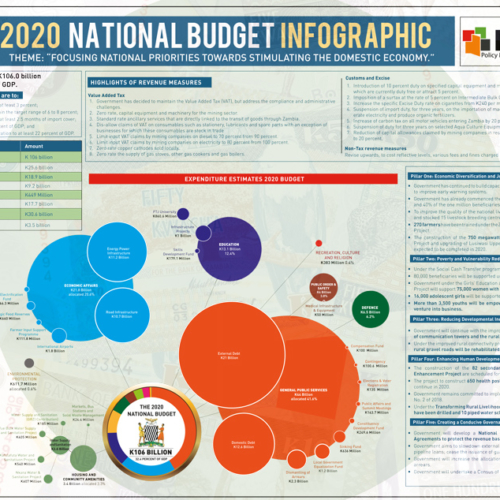 2020 Zambia National Budget – Infographic