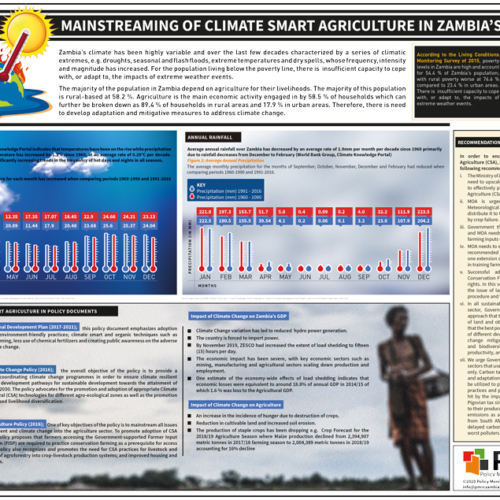 Mainstreaming of Climate Smart Agriculture in Zambia's Policies – Infographic