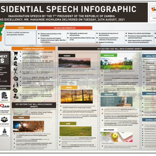 Inauguration Speech By the 7th President of The Republic of Zambia His Excellency, Mr. Hakainde Hichilema Delivered On Tuesday, 24th August, 2021 Infographic
