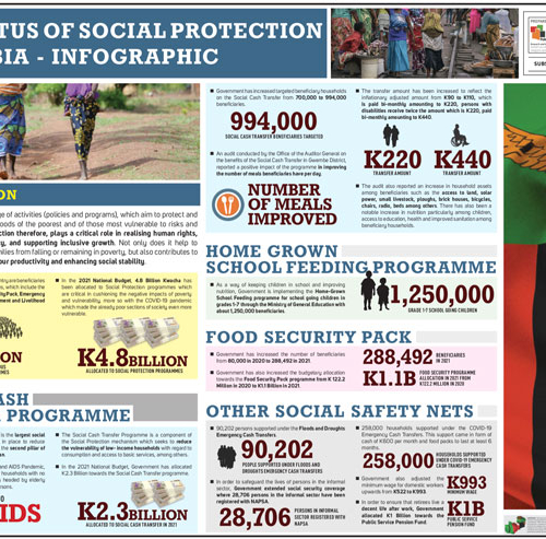 PMRC Infographic – The Status of Social Protection in Zambia