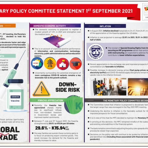 Monetary Policy Committee Statement 1st September 2021 – Infographic